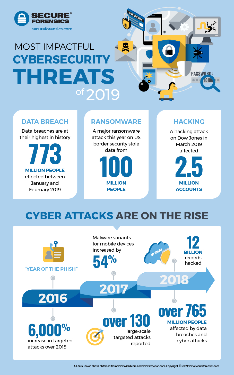 Impactful Cybersecurity Threats of 2019