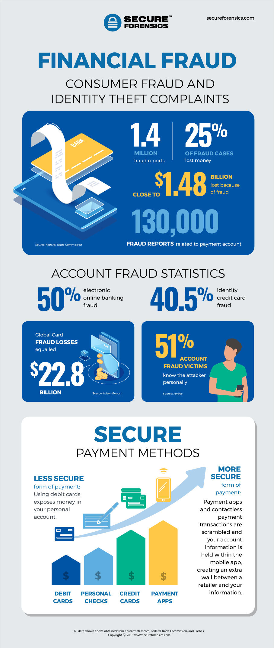 Consumers Have Many Complaints of Financial Fraud