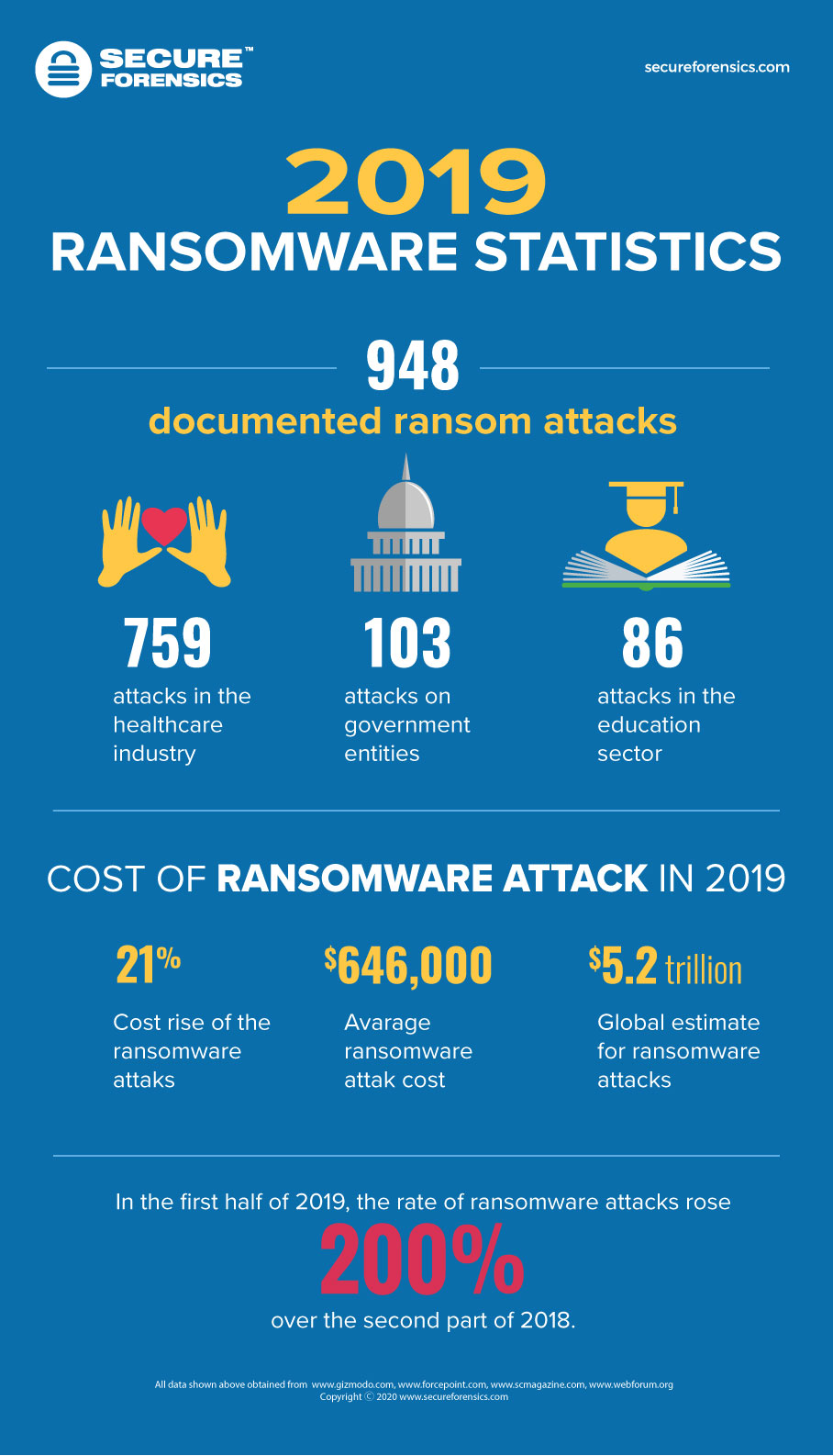 Ransomware 2019 Year in Review